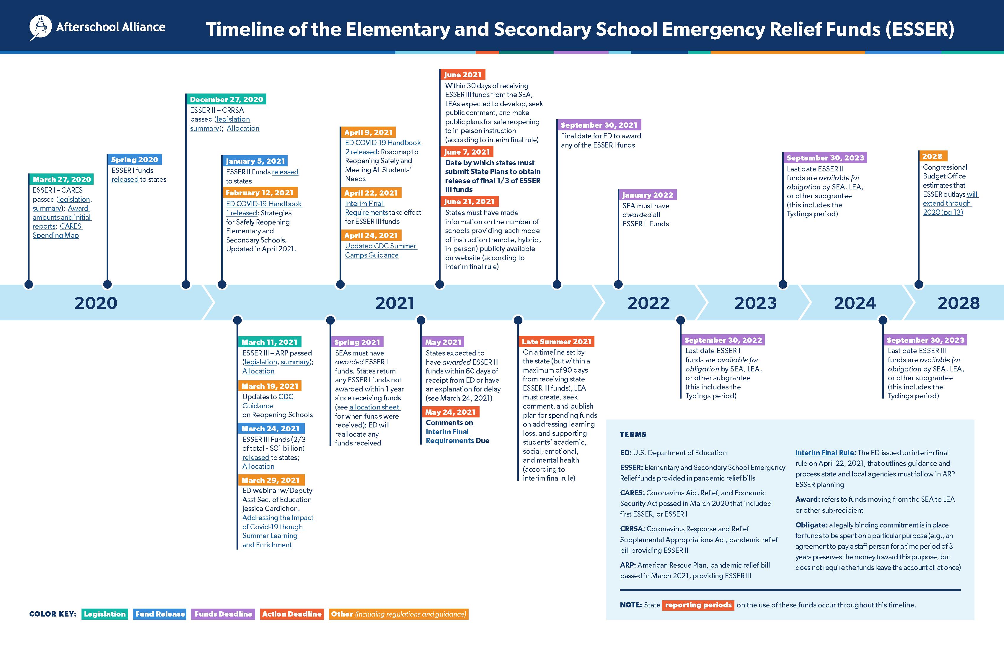ESSER Funding Timeline
