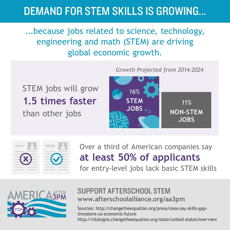 infographic-demand-for-STEM-skills.jpg